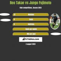 Reo Takae vs Jungo Fujimoto h2h player stats