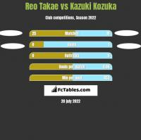 Reo Takae vs Kazuki Kozuka h2h player stats