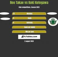 Reo Takae vs Koki Kotegawa h2h player stats