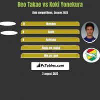 Reo Takae vs Koki Yonekura h2h player stats