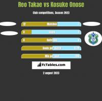 Reo Takae vs Kosuke Onose h2h player stats