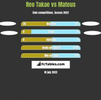 Reo Takae vs Mateus h2h player stats