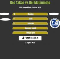 Reo Takae vs Rei Matsumoto h2h player stats