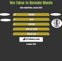 Reo Takae vs Ryosuke Maeda h2h player stats