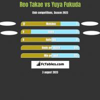 Reo Takae vs Yuya Fukuda h2h player stats