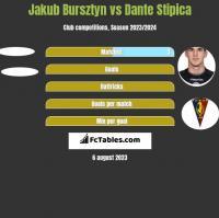 Jakub Bursztyn vs Dante Stipica h2h player stats