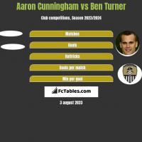 Aaron Cunningham vs Ben Turner h2h player stats