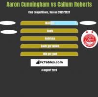 Aaron Cunningham vs Callum Roberts h2h player stats