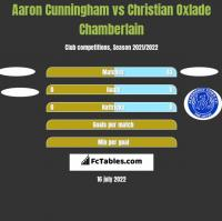 Aaron Cunningham vs Christian Oxlade Chamberlain h2h player stats