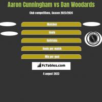 Aaron Cunningham vs Dan Woodards h2h player stats