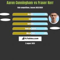 Aaron Cunningham vs Fraser Kerr h2h player stats