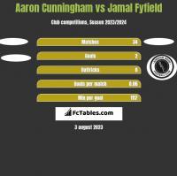 Aaron Cunningham vs Jamal Fyfield h2h player stats