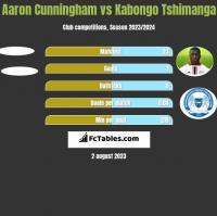 Aaron Cunningham vs Kabongo Tshimanga h2h player stats