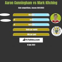 Aaron Cunningham vs Mark Kitching h2h player stats
