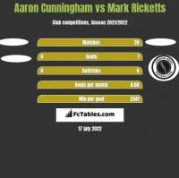 Aaron Cunningham vs Mark Ricketts h2h player stats
