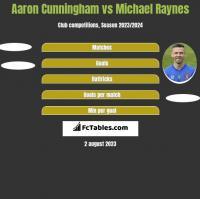 Aaron Cunningham vs Michael Raynes h2h player stats