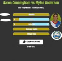 Aaron Cunningham vs Myles Anderson h2h player stats