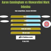 Aaron Cunningham vs Oluwarotimi Mark Odusina h2h player stats