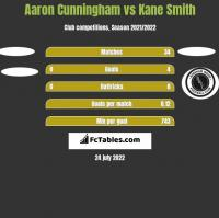 Aaron Cunningham vs Kane Smith h2h player stats
