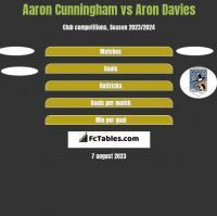 Aaron Cunningham vs Aron Davies h2h player stats