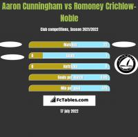 Aaron Cunningham vs Romoney Crichlow-Noble h2h player stats