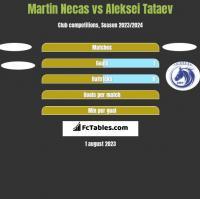 Martin Necas vs Aleksei Tataev h2h player stats