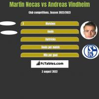 Martin Necas vs Andreas Vindheim h2h player stats