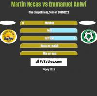 Martin Necas vs Emmanuel Antwi h2h player stats