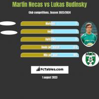 Martin Necas vs Lukas Budinsky h2h player stats
