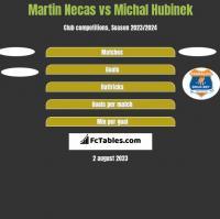 Martin Necas vs Michal Hubinek h2h player stats
