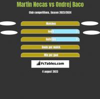 Martin Necas vs Ondrej Baco h2h player stats