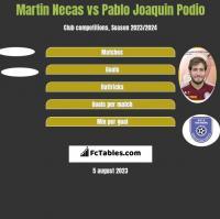 Martin Necas vs Pablo Joaquin Podio h2h player stats