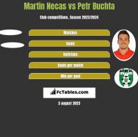 Martin Necas vs Petr Buchta h2h player stats
