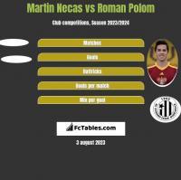 Martin Necas vs Roman Polom h2h player stats