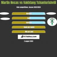 Martin Necas vs Vakhtang Tchanturishvili h2h player stats