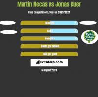 Martin Necas vs Jonas Auer h2h player stats
