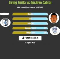Irving Zurita vs Gustavo Cabral h2h player stats