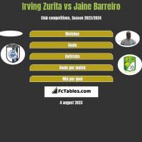 Irving Zurita vs Jaine Barreiro h2h player stats