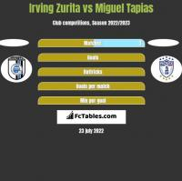 Irving Zurita vs Miguel Tapias h2h player stats