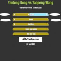 Yanfeng Dong vs Yaopeng Wang h2h player stats
