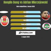 Honglin Dong vs Adrian Mierzejewski h2h player stats