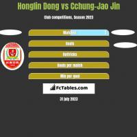 Honglin Dong vs Cchung-Jao Jin h2h player stats