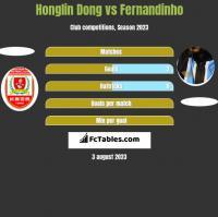 Honglin Dong vs Fernandinho h2h player stats