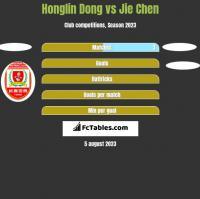 Honglin Dong vs Jie Chen h2h player stats