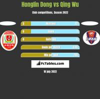Honglin Dong vs Qing Wu h2h player stats