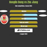 Honglin Dong vs Zhe Jiang h2h player stats