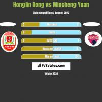 Honglin Dong vs Mincheng Yuan h2h player stats