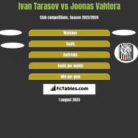 Ivan Tarasov vs Joonas Vahtera h2h player stats