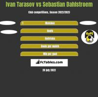 Ivan Tarasov vs Sebastian Dahlstroem h2h player stats