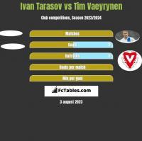 Ivan Tarasov vs Tim Vaeyrynen h2h player stats
